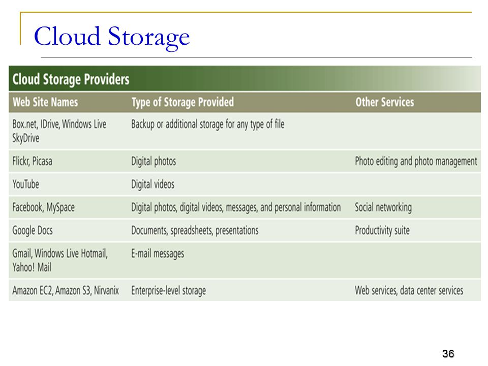 36 Cloud Storage