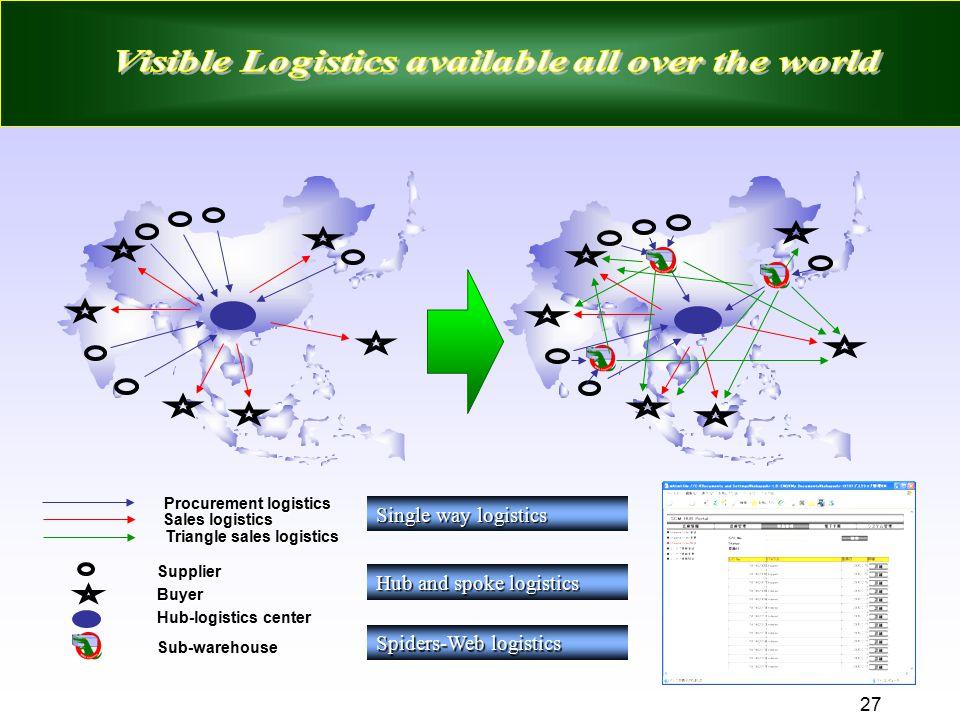 27 Supplier Buyer Hub-logistics center Sub-warehouse Procurement logistics Sales logistics Triangle sales logistics Hub and spoke logistics Spiders-We