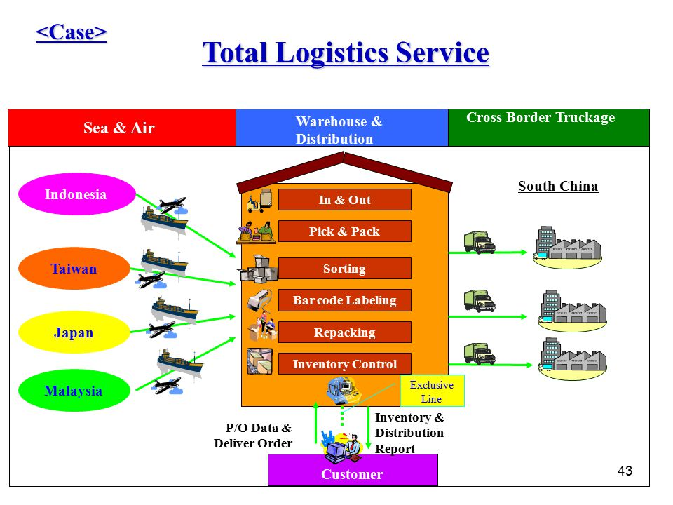 43 Customer Total Logistics Service <Case> Sea & Air Cross Border Truckage Warehouse & Distribution In & Out Pick & Pack Sorting Bar code Labeling Rep