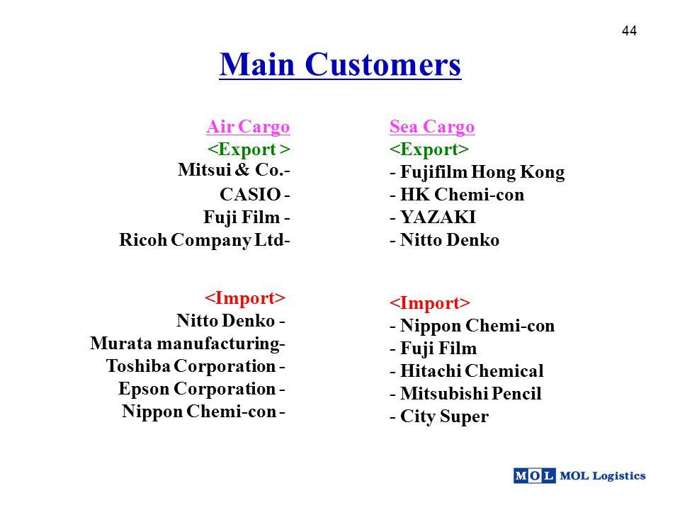 44 Main Customers 44 Nitto Denko - Murata manufacturing- Toshiba Corporation - Epson Corporation - Nippon Chemi-con - - Nippon Chemi-con - Fuji Film -