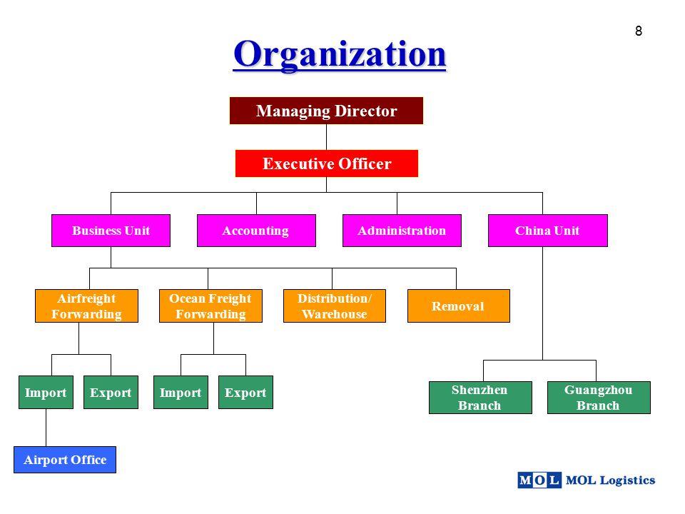 8 Managing Director Organization Executive Officer Business UnitAccountingAdministrationChina Unit Airfreight Forwarding Ocean Freight Forwarding Dist