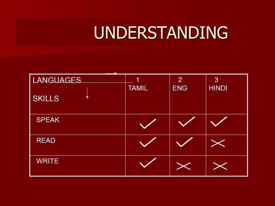 UNDERSTANDING UNDERSTANDING LANGUAGES SKILLS 1 TAMIL 2 ENG 3 HINDI SPEAK READ WRITE
