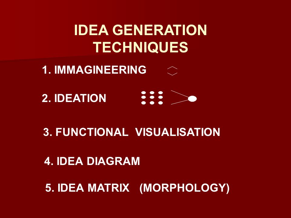 IDEA GENERATION TECHNIQUES 2. IDEATION 1. IMMAGINEERING 3.