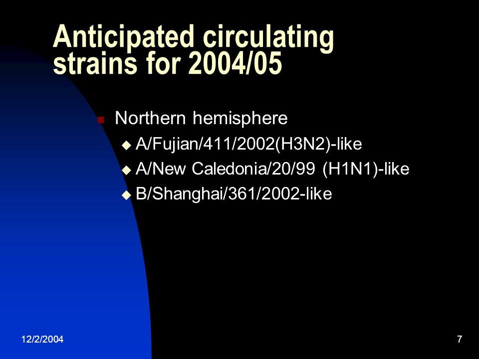 12/2/20047 Anticipated circulating strains for 2004/05 Northern hemisphere  A/Fujian/411/2002(H3N2)-like  A/New Caledonia/20/99 (H1N1)-like  B/Shanghai/361/2002-like