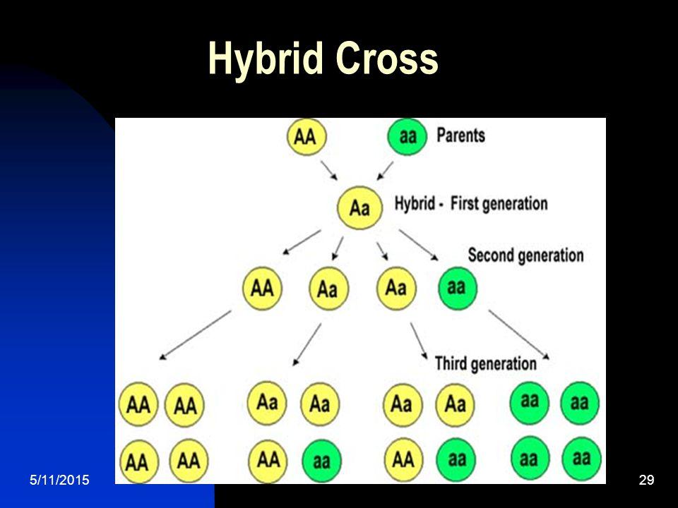5/11/201529 Hybrid Cross
