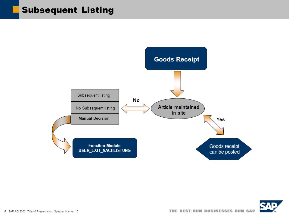  SAP AG 2003, Title of Presentation, Speaker Name / 10 Subsequent Listing Goods Receipt Article maintained in site Goods receipt can be posted Subsequent listing No Subsequent listing Manual Decision Function Module USER_EXIT_NACHLISTUNG No Yes