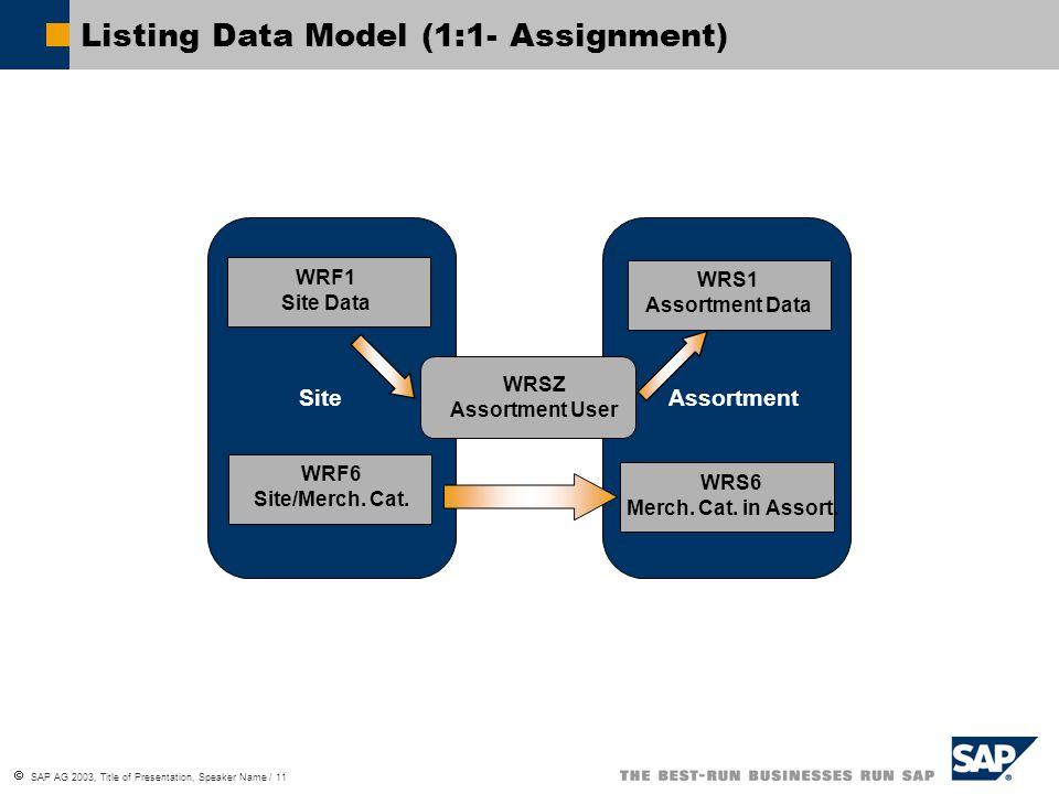  SAP AG 2003, Title of Presentation, Speaker Name / 11 WRF1 Site Data WRS1 Assortment Data SiteAssortment WRSZ Assortment User WRF6 Site/Merch.