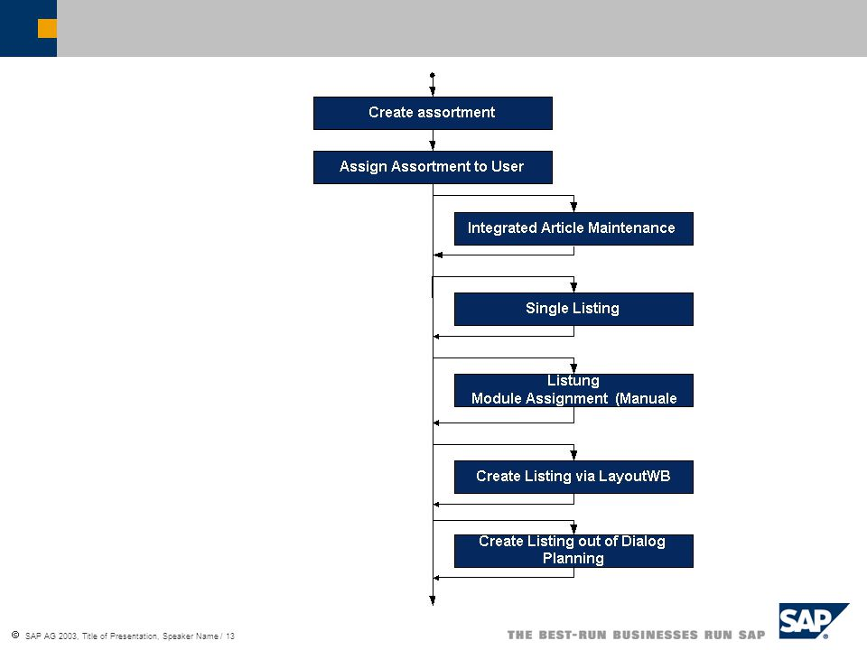  SAP AG 2003, Title of Presentation, Speaker Name / 13