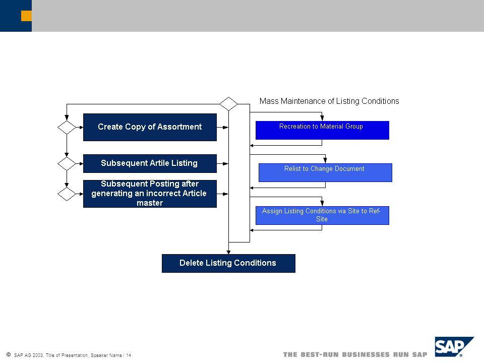  SAP AG 2003, Title of Presentation, Speaker Name / 14
