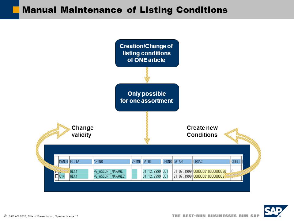  SAP AG 2003, Title of Presentation, Speaker Name / 7 Manual Maintenance of Listing Conditions Creation/Change of listing conditions of ONE article Only possible for one assortment Change validity Create new Conditions