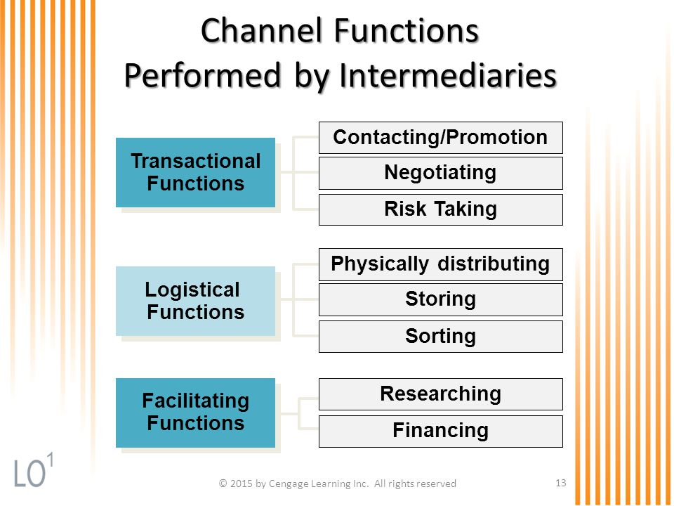 © 2015 by Cengage Learning Inc. All rights reserved 13 Channel Functions Performed by Intermediaries Contacting/Promotion Negotiating Risk Taking Rese
