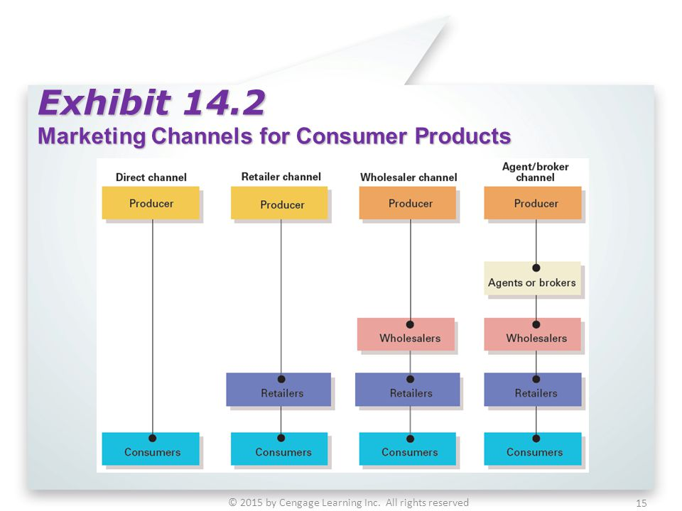 Exhibit 14.2 Marketing Channels for Consumer Products © 2015 by Cengage Learning Inc. All rights reserved 15