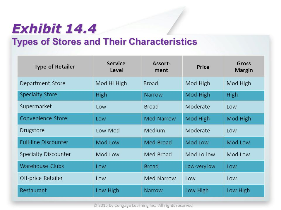 Exhibit 14.4 Types of Stores and Their Characteristics © 2015 by Cengage Learning Inc. All rights reserved Assort- ment Price Gross Margin Broad Narro