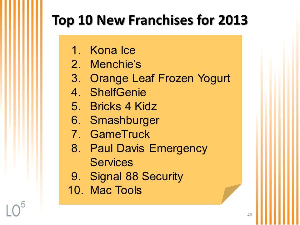 46 Top 10 New Franchises for 2013 1.Kona Ice 2.Menchie's 3.Orange Leaf Frozen Yogurt 4.ShelfGenie 5.Bricks 4 Kidz 6.Smashburger 7.GameTruck 8.Paul Dav