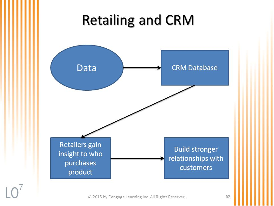 Retailing and CRM © 2015 by Cengage Learning Inc. All Rights Reserved. 62 Data Retailers gain insight to who purchases product Build stronger relation