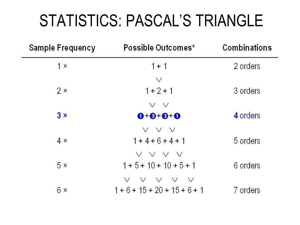 STATISTICS: PASCAL'S TRIANGLE