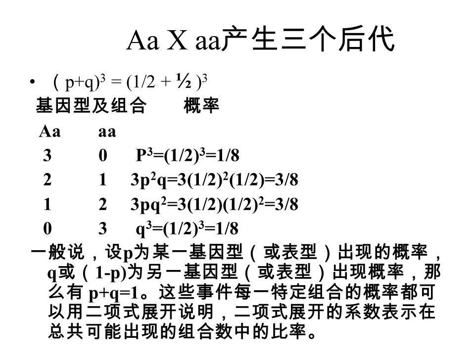 Aa X aa 产生三个后代 ( p+q) 3 = (1/2 + ½ ) 3 基因型及组合 概率 Aa aa 3 0 P 3 =(1/2) 3 =1/8 2 1 3p 2 q=3(1/2) 2 (1/2)=3/8 1 2 3pq 2 =3(1/2)(1/2) 2 =3/8 0 3 q 3 =(1/2) 3 =1/8 一般说,设 p 为某一基因型(或表型)出现的概率, q 或( 1-p) 为另一基因型(或表型)出现概率,那 么有 p+q=1 。这些事件每一特定组合的概率都可 以用二项式展开说明,二项式展开的系数表示在 总共可能出现的组合数中的比率。