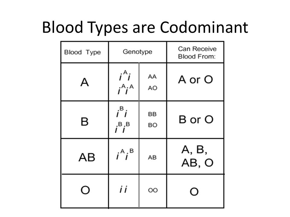 Blood Types are Codominant