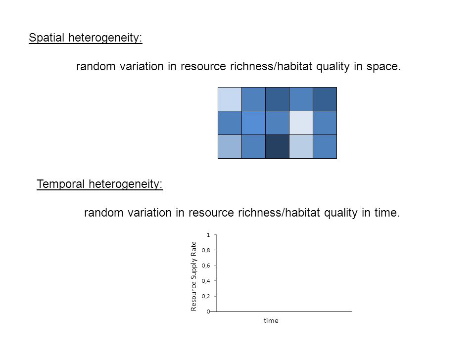 Spatial heterogeneity: random variation in resource richness/habitat quality in space.