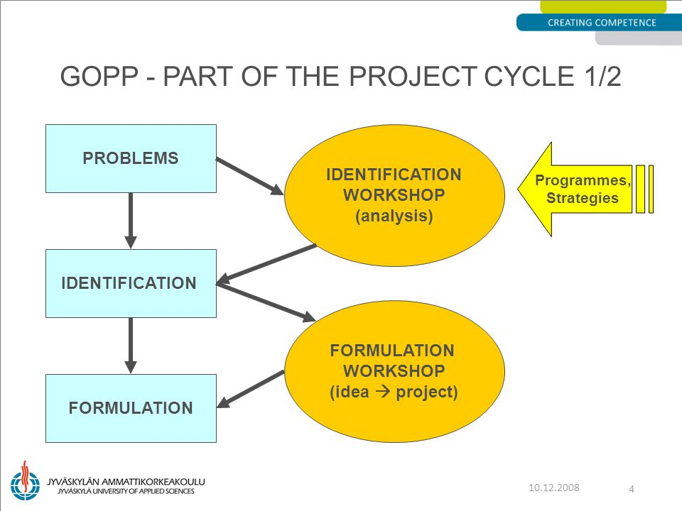 GOPP - PART OF THE PROJECT CYCLE 1/2 10.12.2008 4 PROBLEMS IDENTIFICATION FORMULATION IDENTIFICATION WORKSHOP (analysis) IDENTIFICATION WORKSHOP (analysis) FORMULATION WORKSHOP (idea  project) FORMULATION WORKSHOP (idea  project) Programmes, Strategies