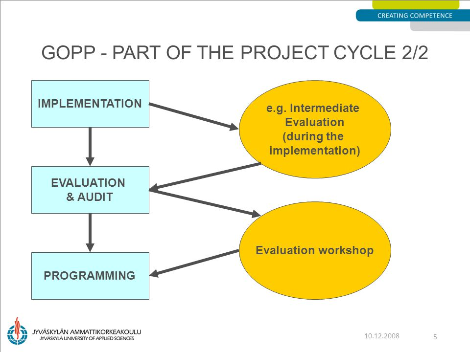 GOPP - PART OF THE PROJECT CYCLE 2/2 10.12.2008 5 IMPLEMENTATION EVALUATION & AUDIT EVALUATION & AUDIT PROGRAMMING e.g.