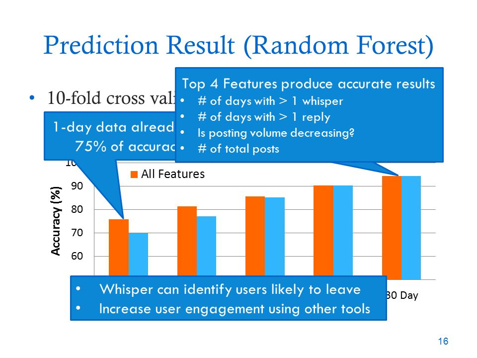 Prediction Result (Random Forest) 16 10-fold cross validation on ground-truth dataset – Classify users using their first X days of data 1-day data alr
