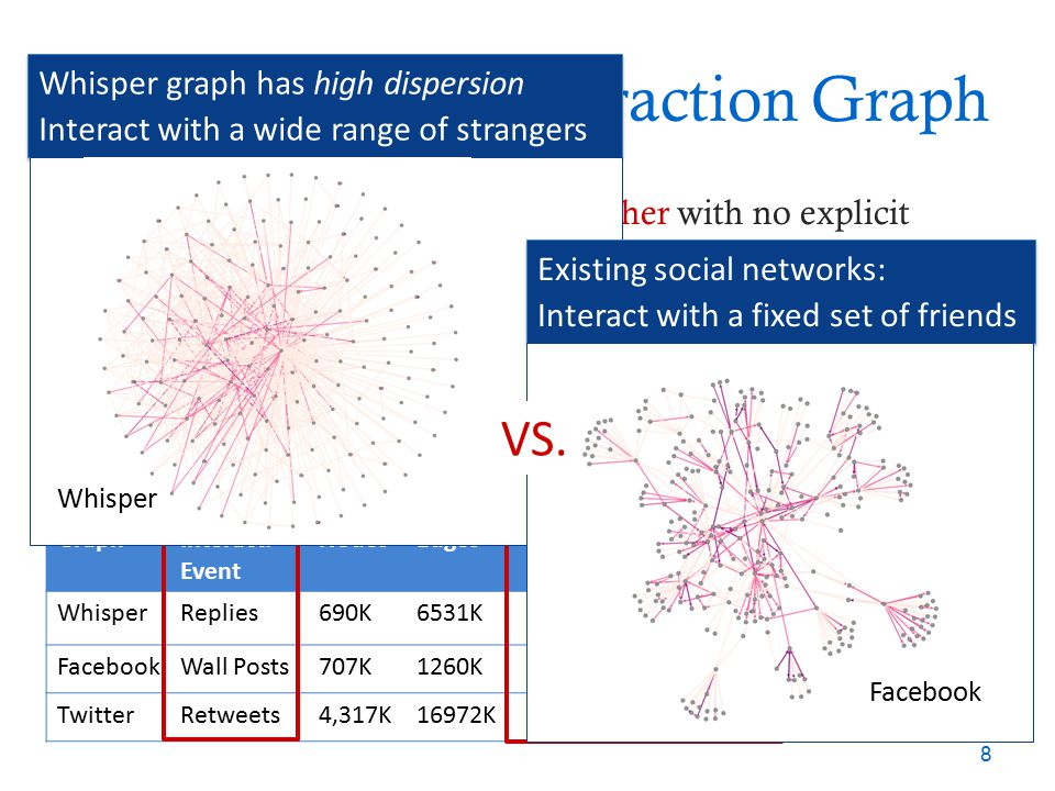 Basic Analysis: Interaction Graph How do users interact with each other with no explicit social links? Interaction graph: Whisper vs. Facebook and Twi