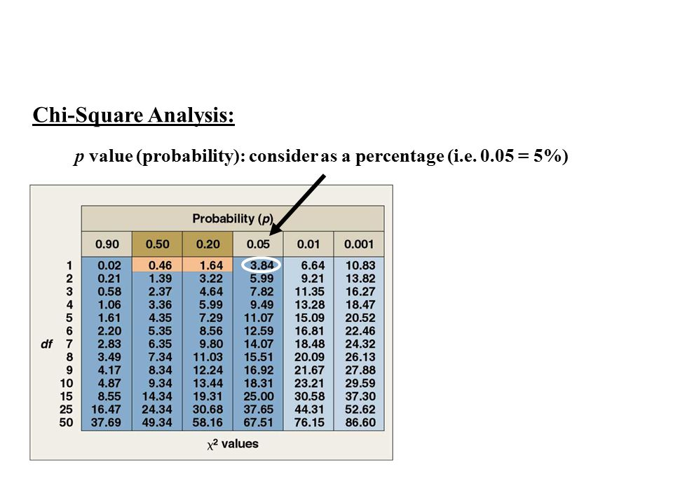 Chi-Square Analysis: p value (probability): consider as a percentage (i.e. 0.05 = 5%)