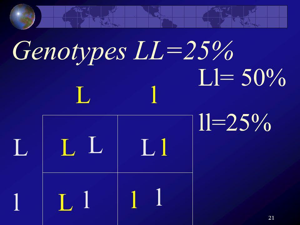 21 Genotypes LL=25% Ll L l L L l l L L l l Ll= 50% ll=25%
