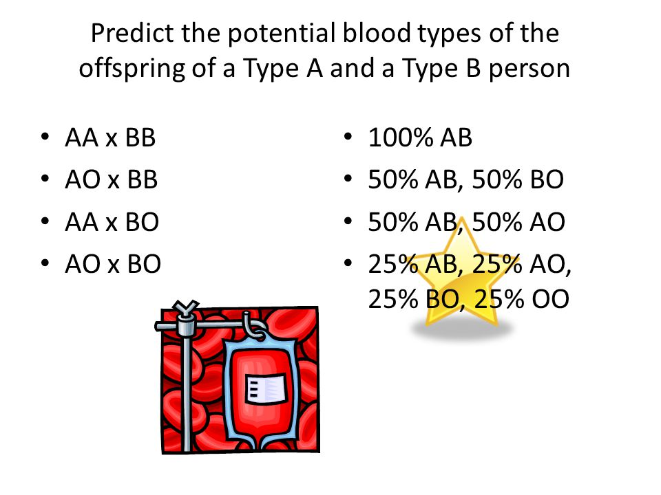 Predict the potential blood types of the offspring of a Type A and a Type B person AA x BB AO x BB AA x BO AO x BO 100% AB 50% AB, 50% BO 50% AB, 50% AO 25% AB, 25% AO, 25% BO, 25% OO