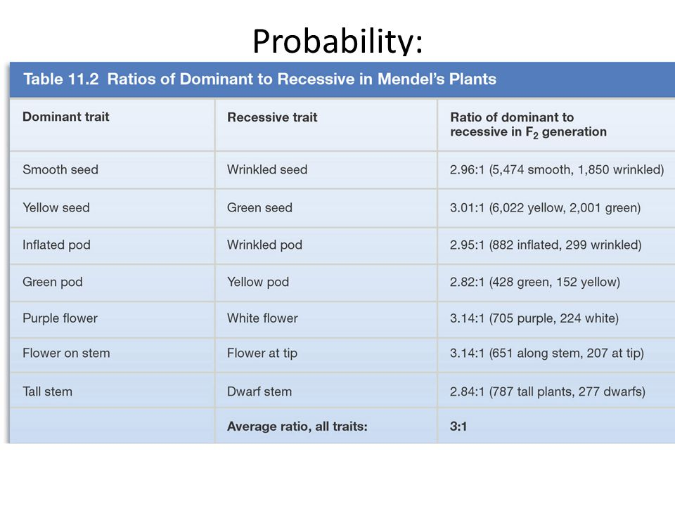 Probability: It's the mathematical tool used for predicting the likelihood of events in everyday life The expected frequency of a particular event whe