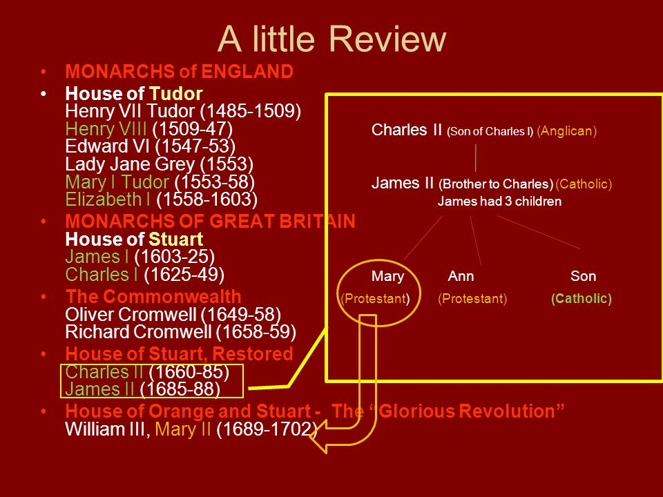 A little Review MONARCHS of ENGLAND House of Tudor Henry VII Tudor (1485-1509) Henry VIII (1509-47) Charles II (Son of Charles I) (Anglican) Edward VI