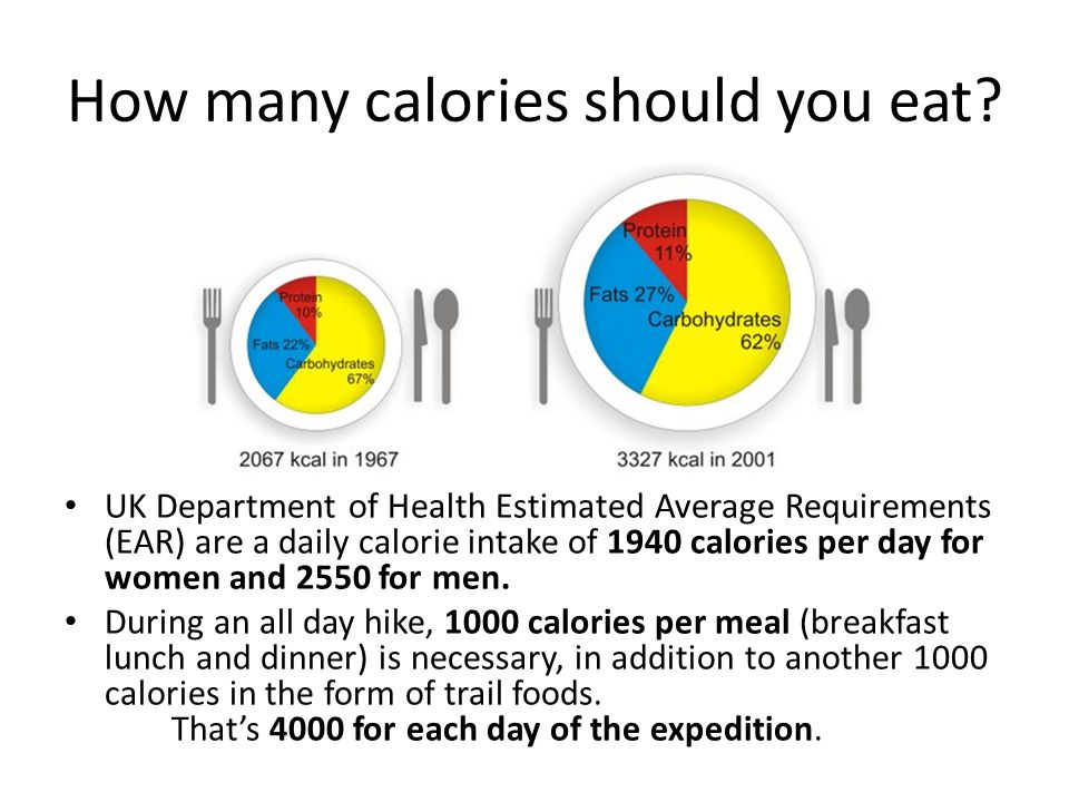 How many calories should you eat.