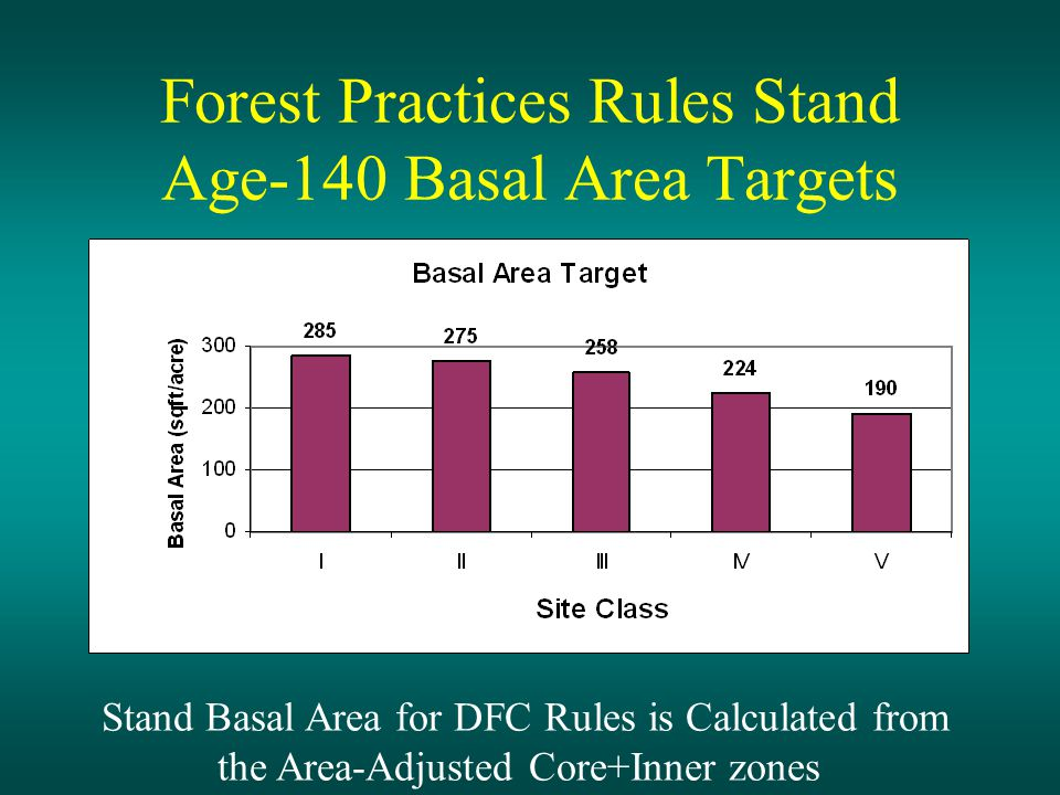 Forest Practices Rules Stand Age-140 Basal Area Targets Stand Basal Area for DFC Rules is Calculated from the Area-Adjusted Core+Inner zones