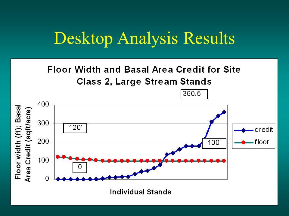 Desktop Analysis Results