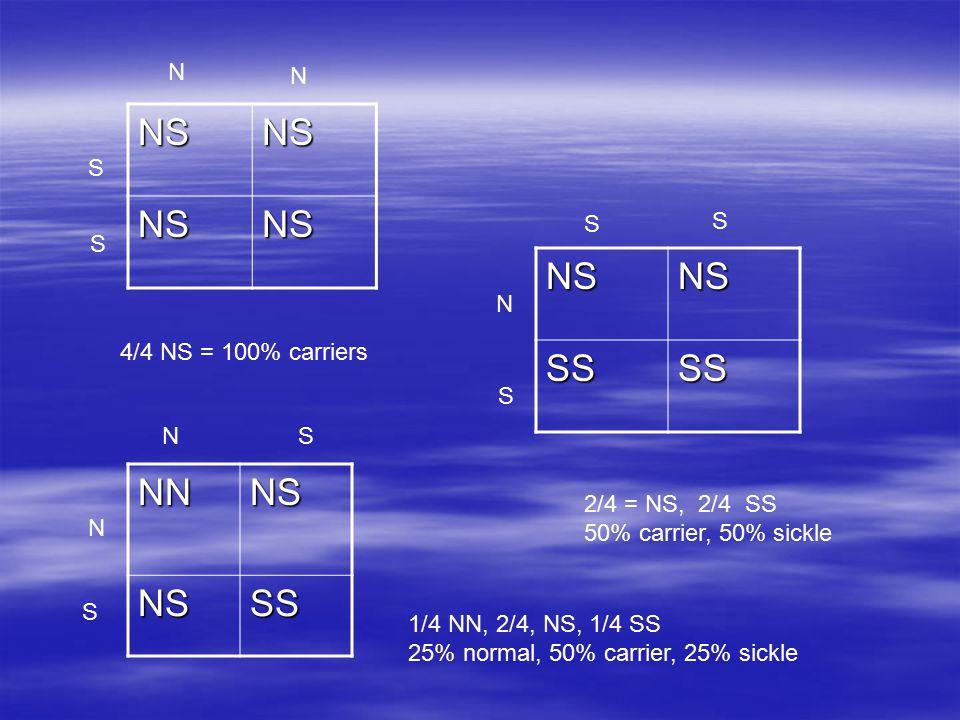 NSNS NSNS NSNSSSSS NNNSNSSS N N S S 4/4 NS = 100% carriers S S N S 2/4 = NS, 2/4 SS 50% carrier, 50% sickle NS N S 1/4 NN, 2/4, NS, 1/4 SS 25% normal, 50% carrier, 25% sickle