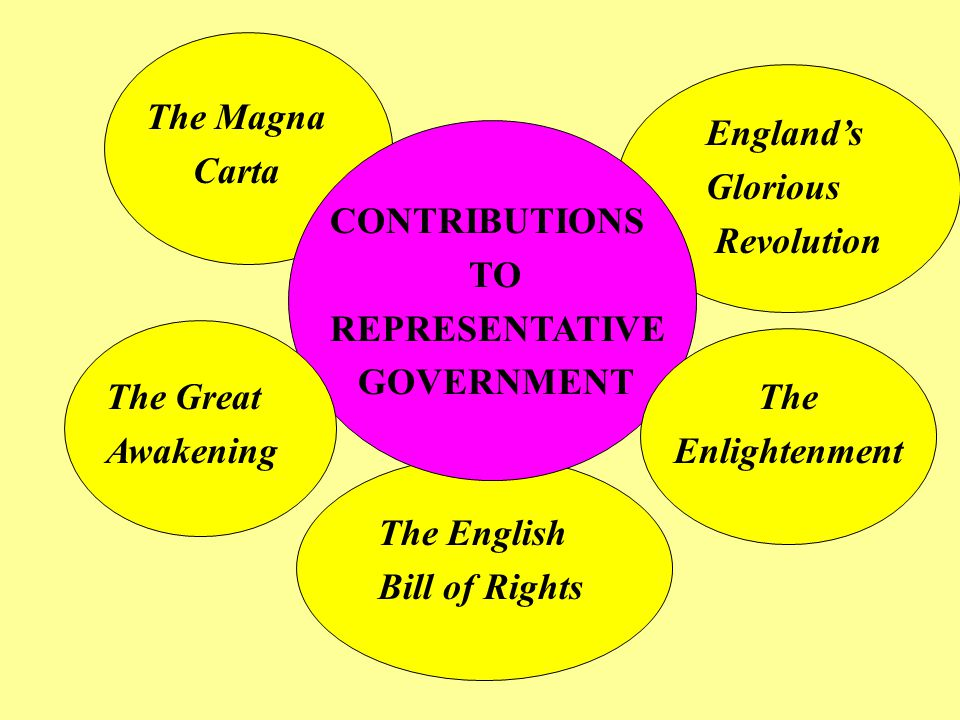 CONTRIBUTIONS TO REPRESENTATIVE GOVERNMENT The Magna Carta The Great Awakening The Enlightenment England's Glorious Revolution The English Bill of Rig