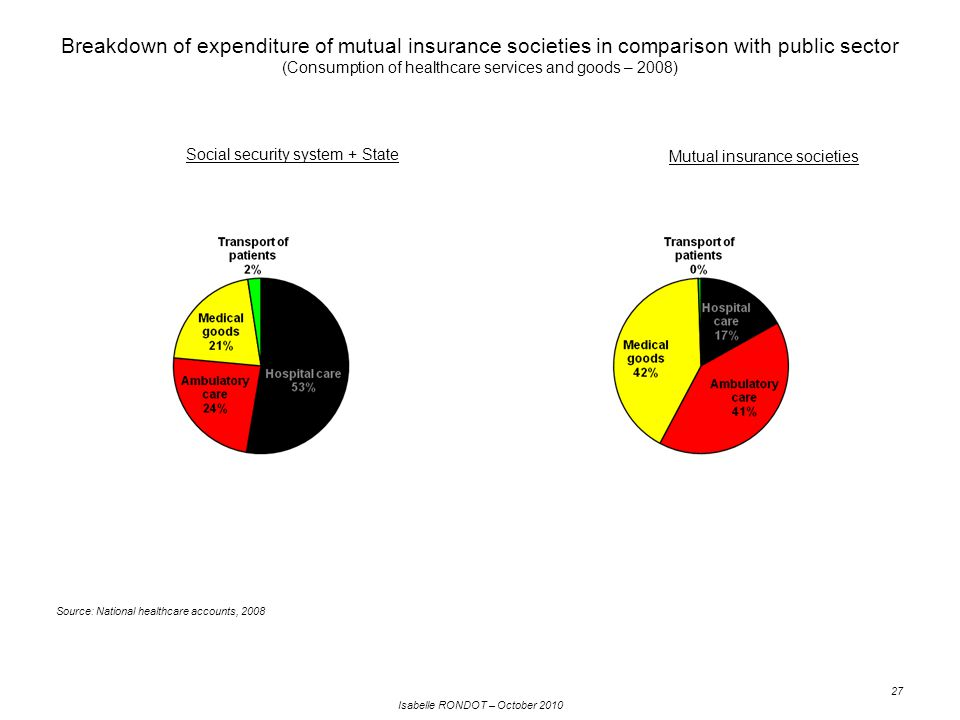 Isabelle RONDOT – October 2010 27 Breakdown of expenditure of mutual insurance societies in comparison with public sector (Consumption of healthcare services and goods – 2008) Social security system + State Mutual insurance societies Source: National healthcare accounts, 2008