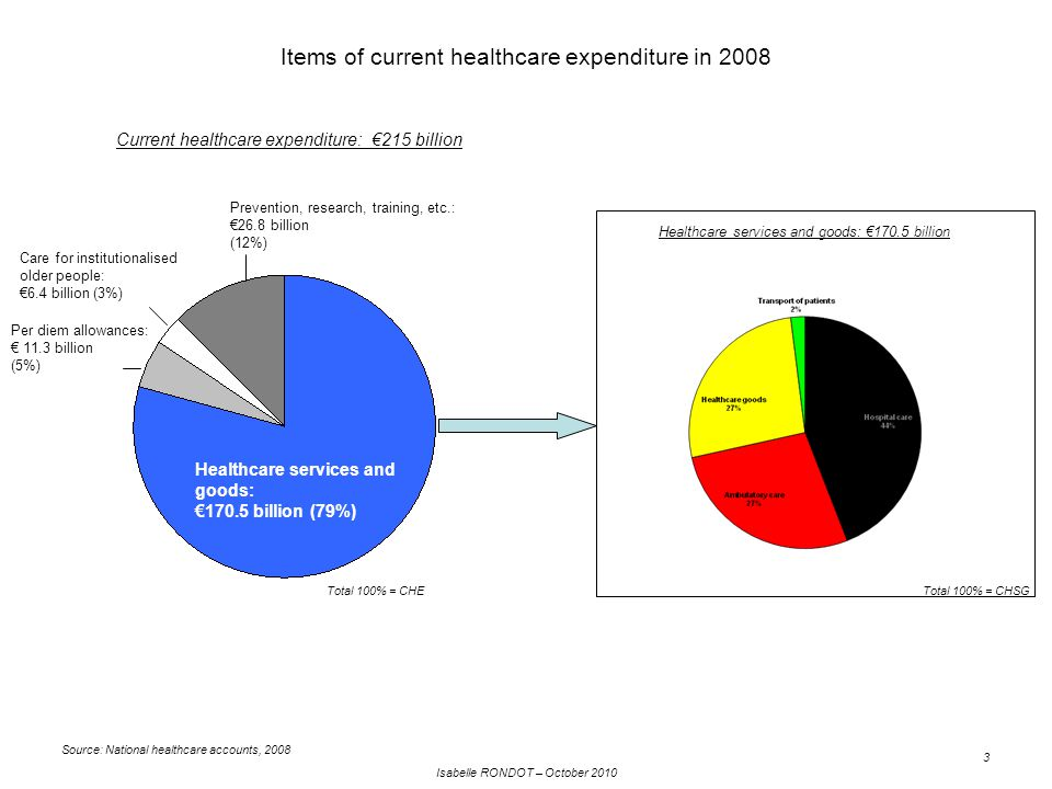 Isabelle RONDOT – October 2010 3 Items of current healthcare expenditure in 2008 Healthcare services and goods: €170.5 billion (79%) Prevention, research, training, etc.: €26.8 billion (12%) Care for institutionalised older people: €6.4 billion (3%) Per diem allowances: € 11.3 billion (5%) Current healthcare expenditure: €215 billion Source: National healthcare accounts, 2008 Healthcare services and goods: €170.5 billion Total 100% = CHSGTotal 100% = CHE