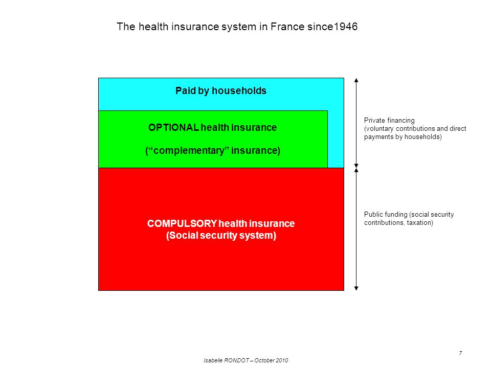 Isabelle RONDOT – October 2010 8 Public funding (Social security system, State, etc.) 76.9% Breakdown of healthcare expenditure, 2008 (consumption of healthcare services and goods: €170.5 billion) Proportion of publicly funded healthcare services and goods, 1950-2008 Source: Insee, National healthcare accounts, 2008 Since the creation of the social security system, by far the largest proportion of healthcare expenditure is financed by the public sector.
