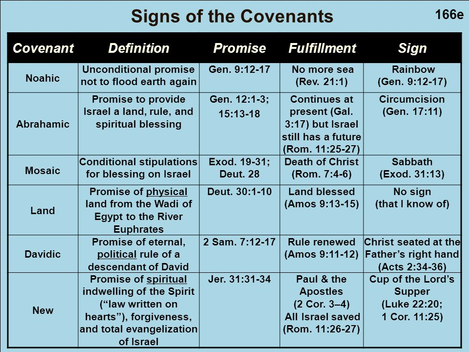 166e CovenantDefinitionPromiseFulfillmentSign Noahic Unconditional promise not to flood earth again Gen.