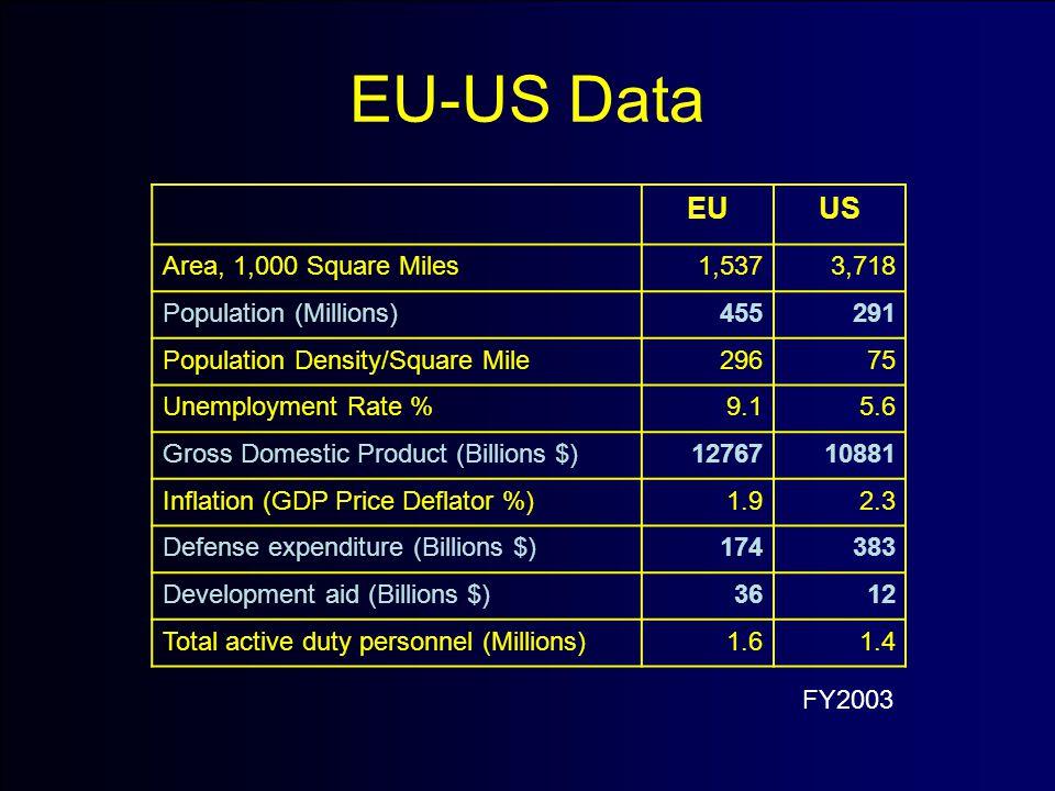 EU-US Data EUUS Area, 1,000 Square Miles1,5373,718 Population (Millions)455291 Population Density/Square Mile29675 Unemployment Rate %9.15.6 Gross Domestic Product (Billions $)1276710881 Inflation (GDP Price Deflator %)1.92.3 Defense expenditure (Billions $)174383 Development aid (Billions $)3612 Total active duty personnel (Millions)1.61.4 FY2003