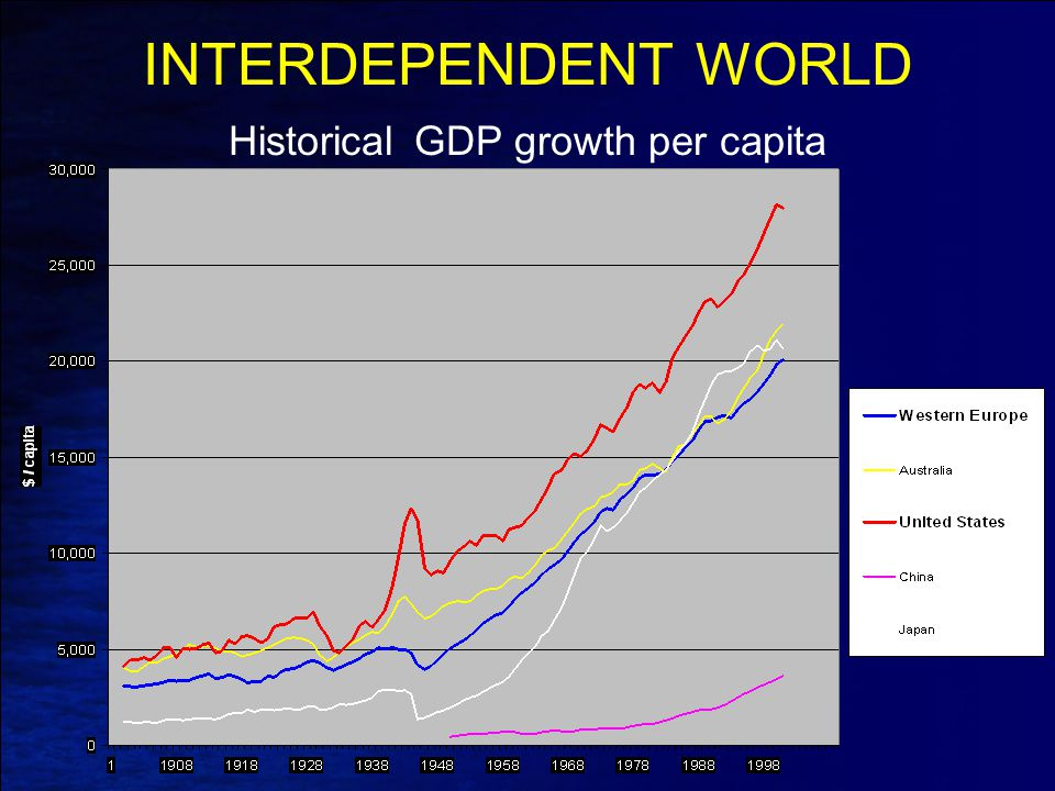 INTERDEPENDENT WORLD Historical GDP growth per capita