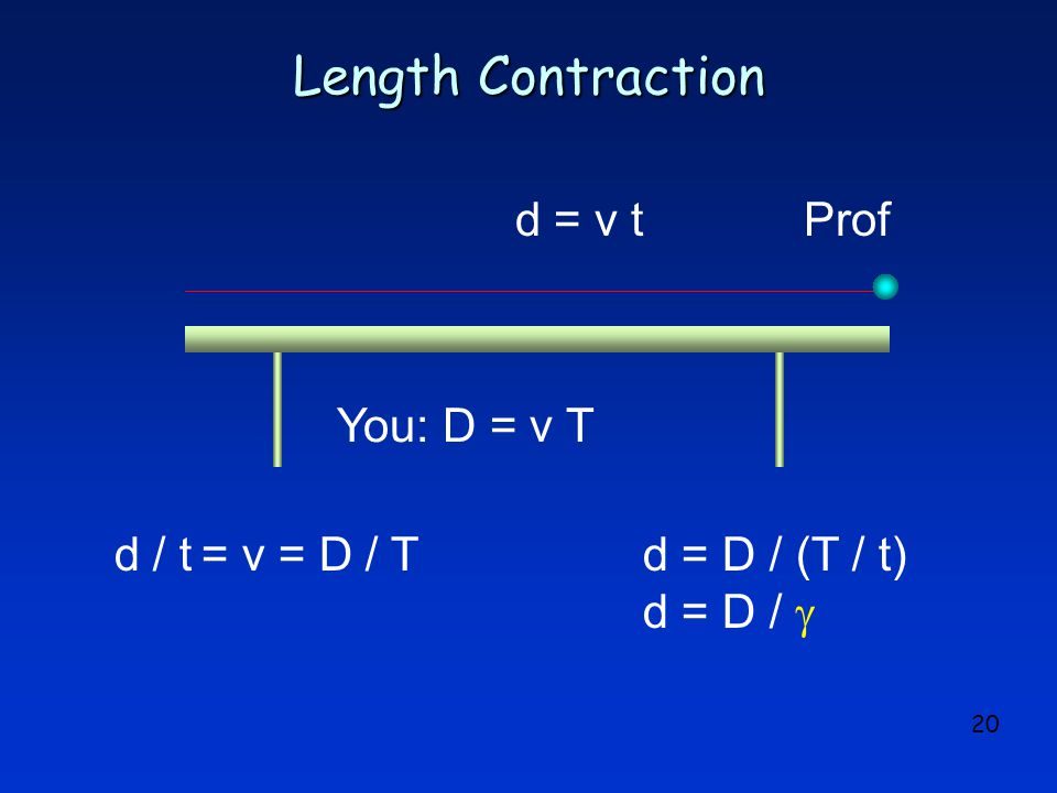 20 Length Contraction You:D = v T d = v t d / t = v = D / Td = D / (T / t) d = D /  Prof