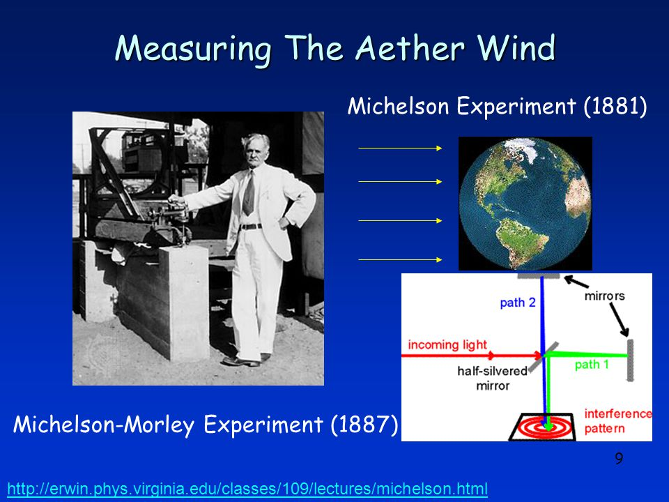 9 Measuring The Aether Wind Michelson Experiment (1881) Michelson-Morley Experiment (1887) http://erwin.phys.virginia.edu/classes/109/lectures/michelson.html
