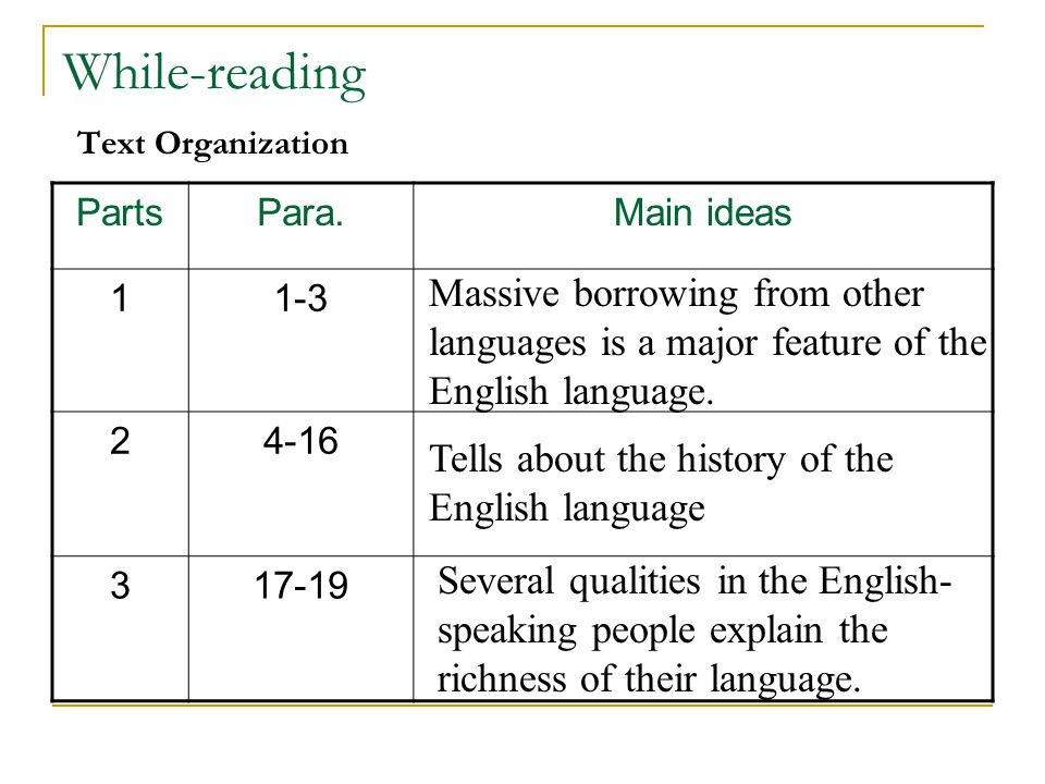 While-reading Text Organization PartsPara.Main ideas 11-3 24-16 317-19 Massive borrowing from other languages is a major feature of the English langua