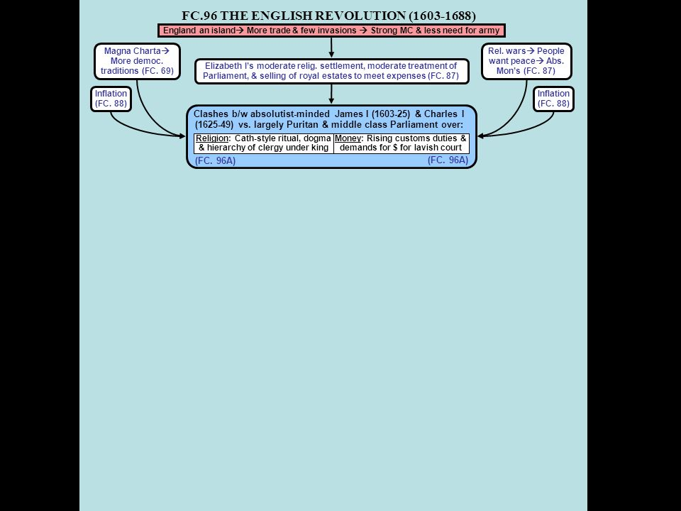 FC.96 THE ENGLISH REVOLUTION (1603-1688) Strife over govt, taxes & relig Reaction  New regime Engl.
