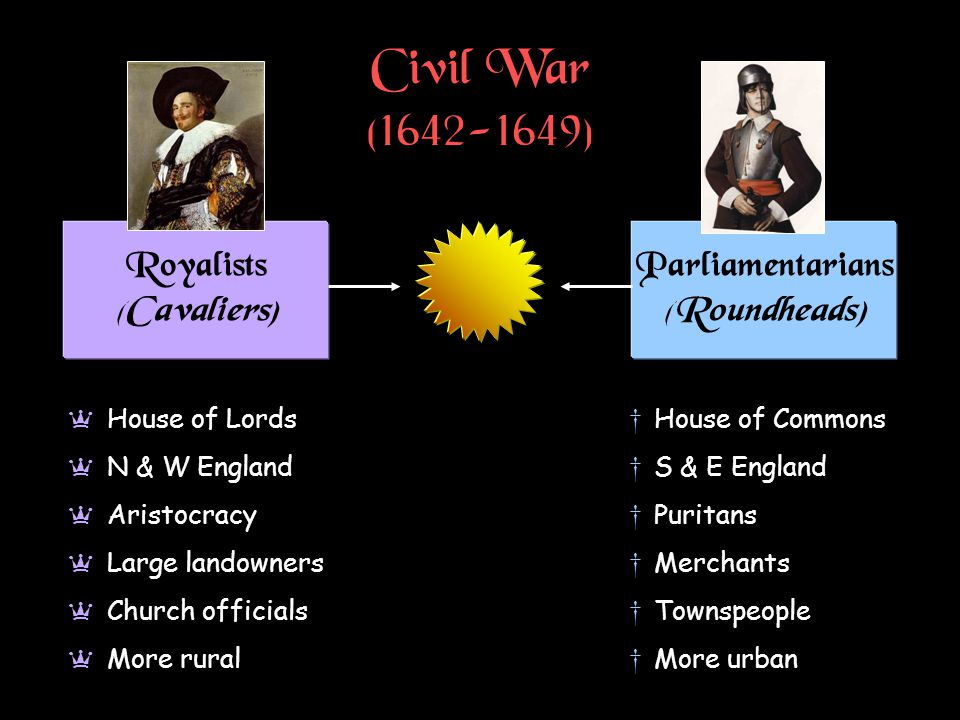 Civil War (1642-1649) Royalists (Cavaliers) Parliamentarians (Roundheads) a House of Lords a N & W England a Aristocracy a Large landowners a Church officials a More rural †House of Commons †S & E England †Puritans †Merchants †Townspeople †More urban