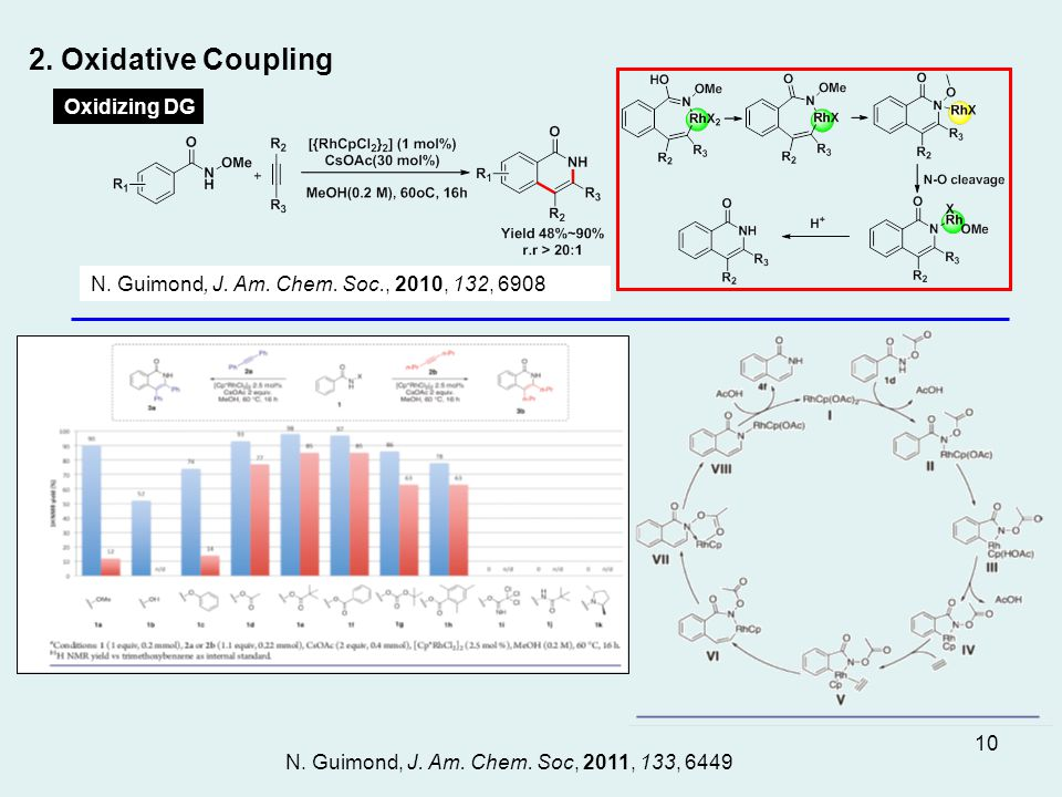 N. Guimond, J. Am. Chem. Soc., 2010, 132, 6908 Oxidizing DG 2.