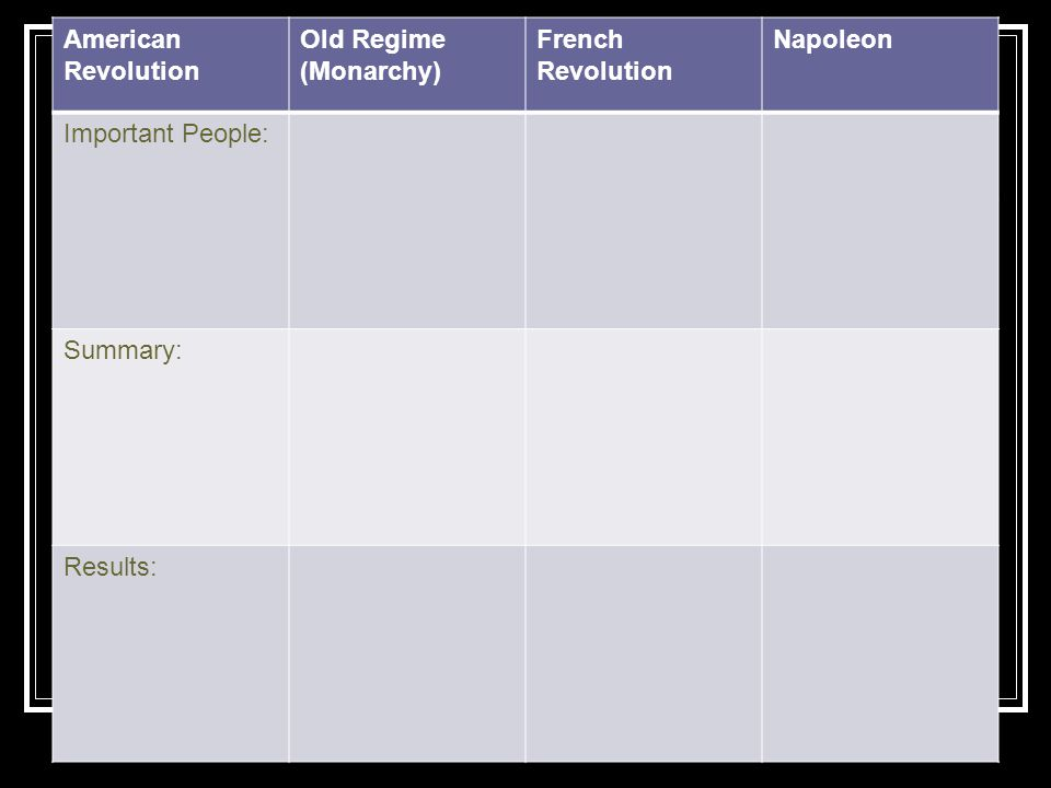 American Revolution Old Regime (Monarchy) French Revolution Napoleon Important People: Summary: Results: